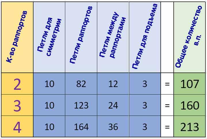 Таблица распределения петель в зависимости от количества раппортов в узоре